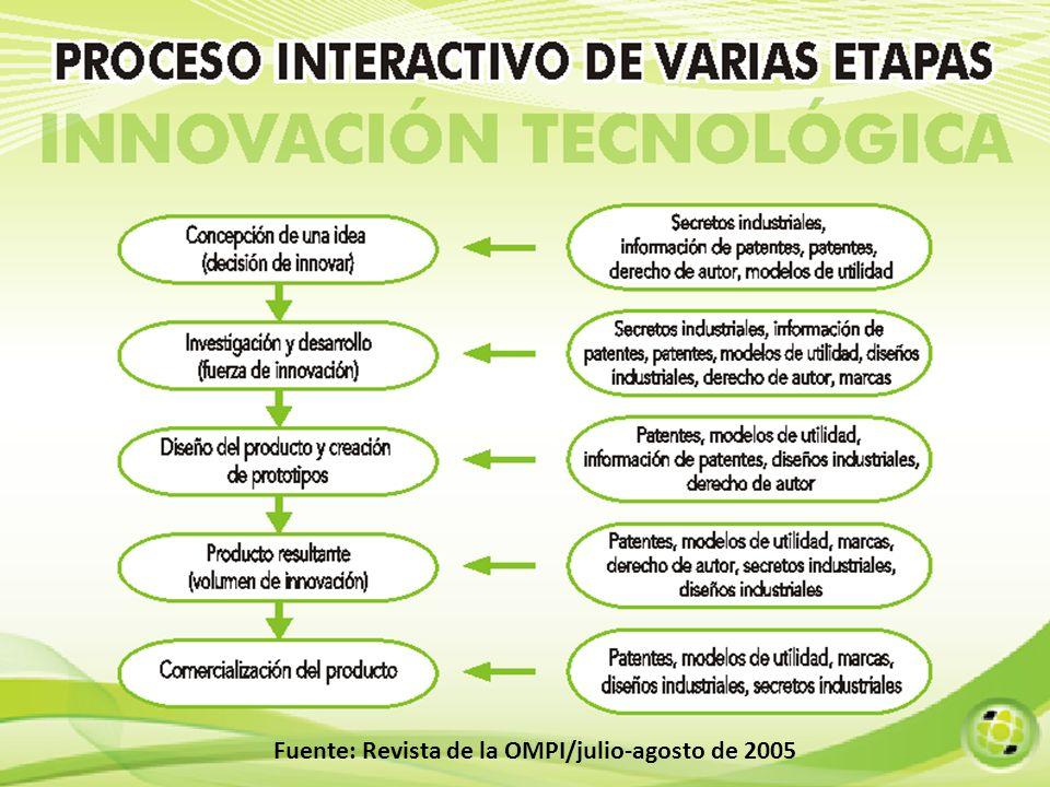 Fuente: Revista de la OMPI/julio-agosto de 2005