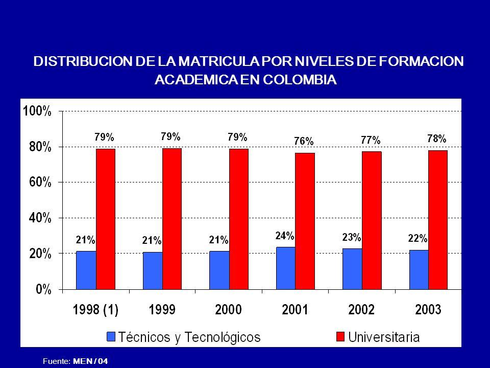 DISTRIBUCION DE LA MATRICULA POR NIVELES DE FORMACION ACADEMICA EN COLOMBIA Fuente: MEN / 04