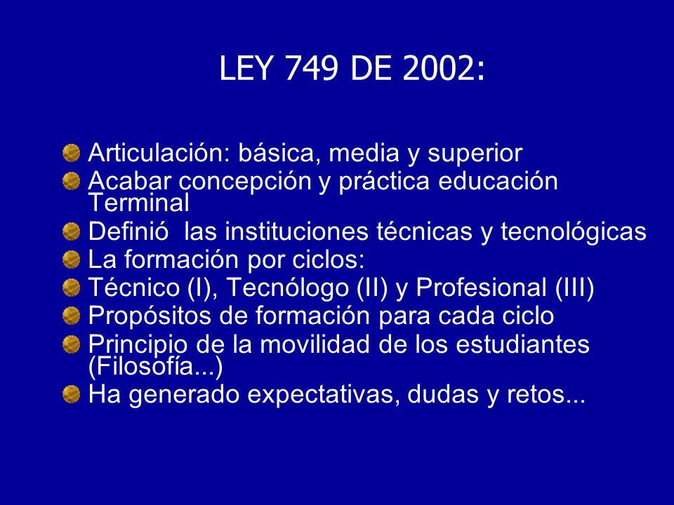 LEY 749 DE 2002: Articulación: básica, media y superior Acabar concepción y práctica educación Terminal Definió las instituciones técnicas y tecnológi