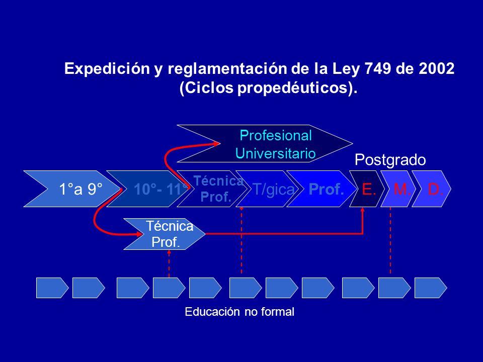 Expedición y reglamentación de la Ley 749 de 2002 (Ciclos propedéuticos). Educación no formal Técnica Prof. Profesional Universitario Postgrado 1°a 9°