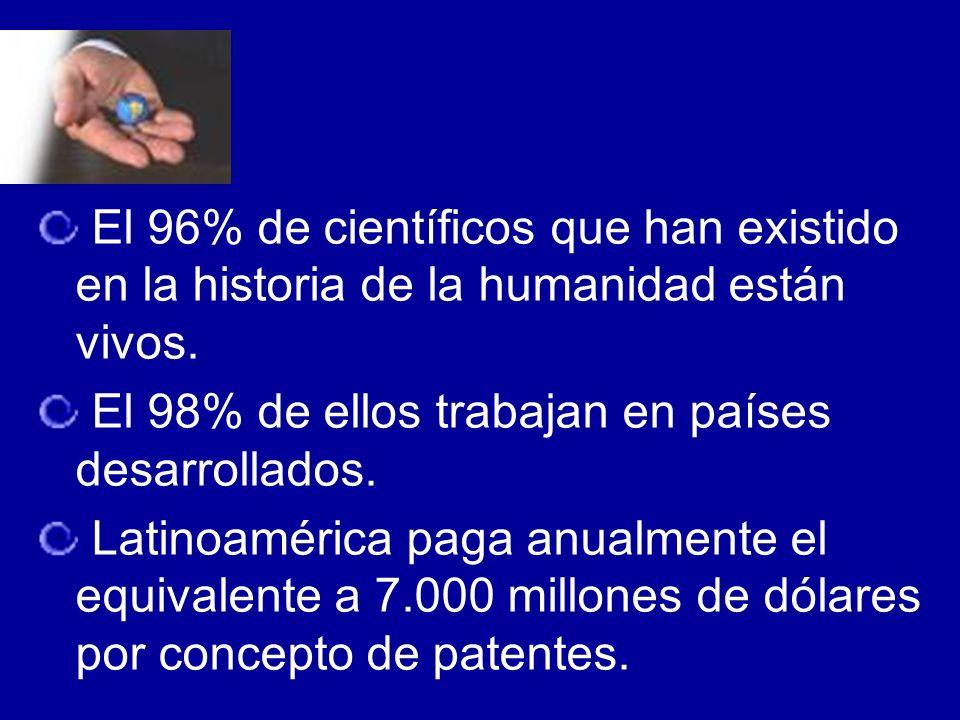 El 96% de científicos que han existido en la historia de la humanidad están vivos. El 98% de ellos trabajan en países desarrollados. Latinoamérica pag