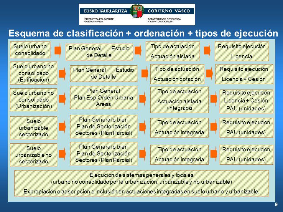 Esquema de clasificación + ordenación + tipos de ejecución Suelo urbano consolidado 9 Plan General Estudio de Detalle Tipo de actuación Actuación aisl