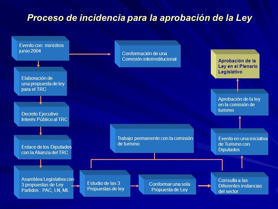 Proceso de incidencia para la aprobación de la Ley Evento con ministros junio 2004 Conformación de una Comisión interinstitucional Decreto Ejecutivo I