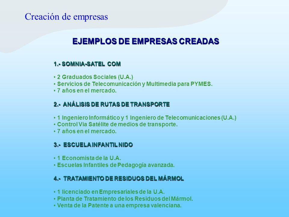 EJEMPLOS DE EMPRESAS CREADAS 1.- SOMNIA-SATEL COM 2 Graduados Sociales (U.A.) Servicios de Telecomunicación y Multimedia para PYMES. 7 años en el merc