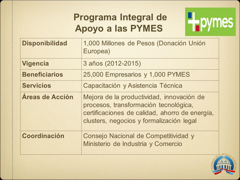 Programa Integral de Apoyo a las PYMES Disponibilidad1,000 Millones de Pesos (Donación Unión Europea) Vigencia3 años (2012-2015) Beneficiarios25,000 E