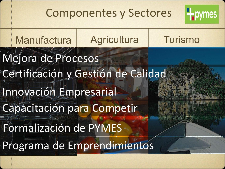 Componentes y Sectores Manufactura AgriculturaTurismo Mejora de Procesos Certificación y Gestión de Calidad Innovación Empresarial Capacitación para C