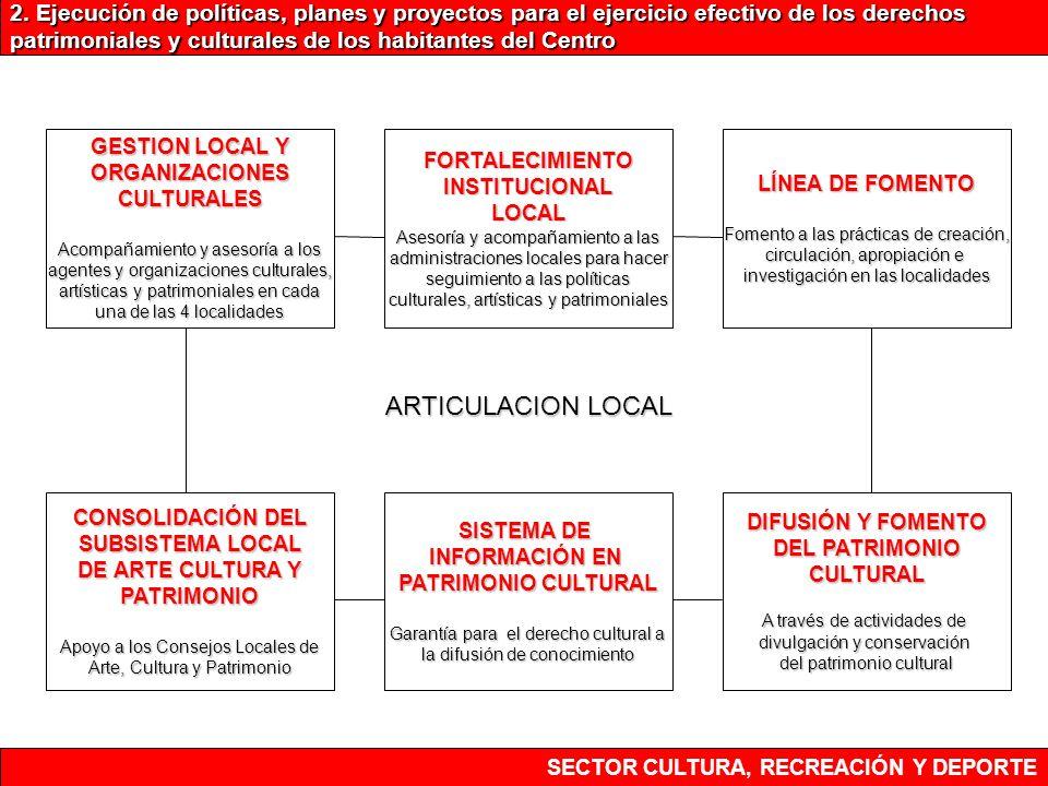 SECTOR CULTURA, RECREACIÓN Y DEPORTE 2. Ejecución de políticas, planes y proyectos para el ejercicio efectivo de los derechos patrimoniales y cultural