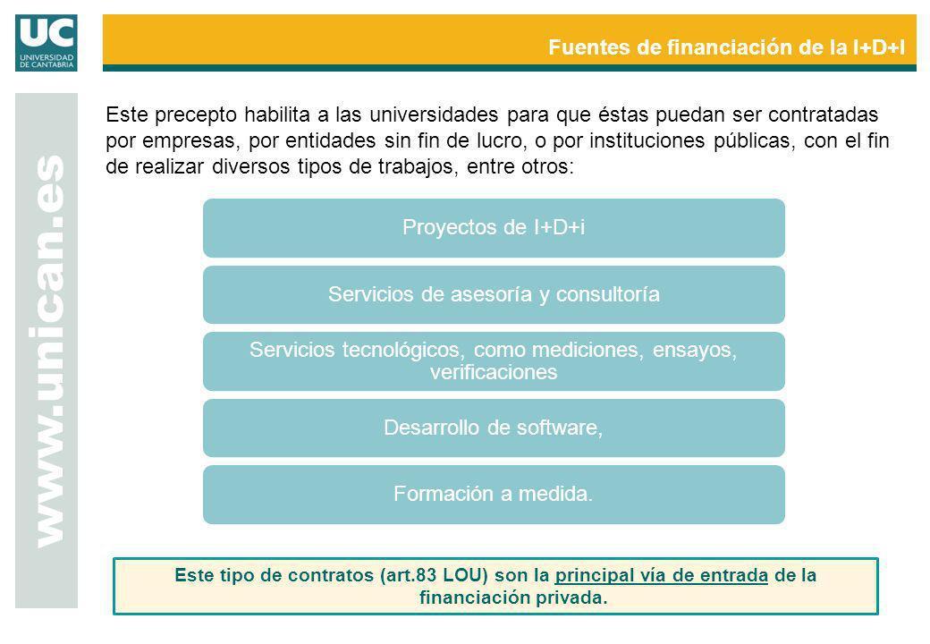 www.unican.es Fuentes de financiación de la I+D+I Este tipo de contratos (art.83 LOU) son la principal vía de entrada de la financiación privada. Este