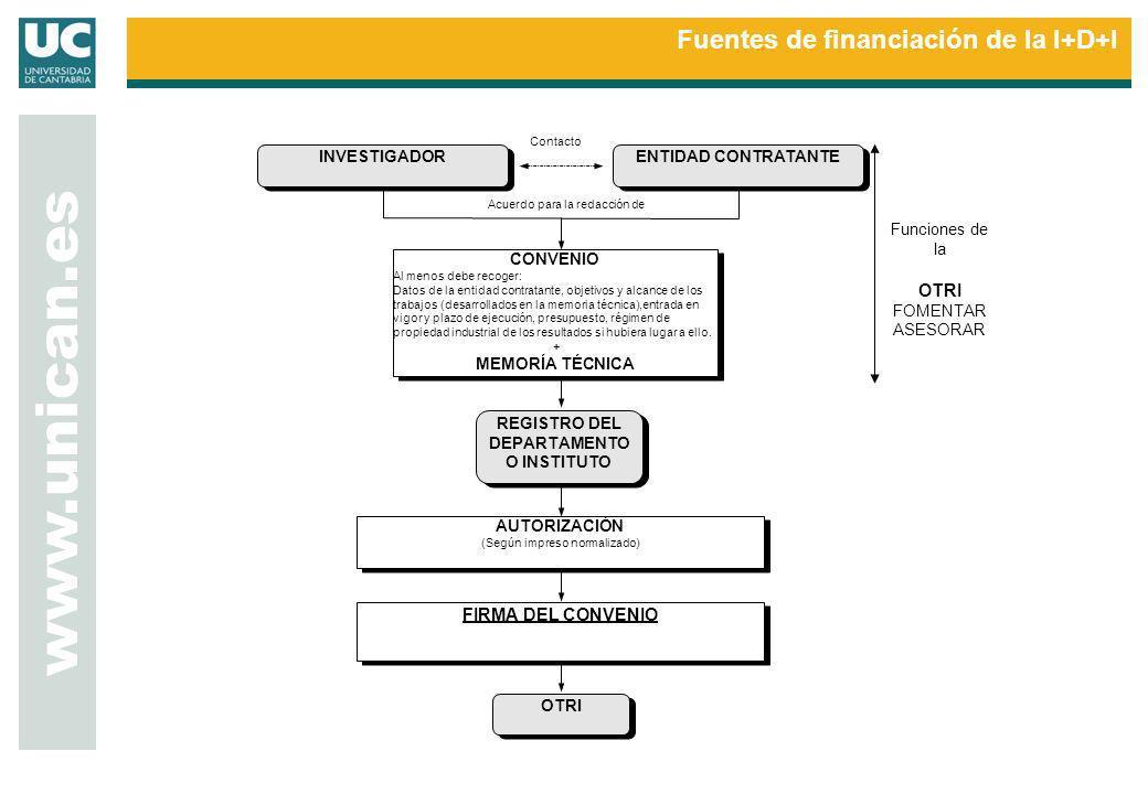 www.unican.es INVESTIGADOR CONVENIO Al menos debe recoger: Datos de la entidad contratante, objetivos y alcance de los trabajos (desarrollados en la m