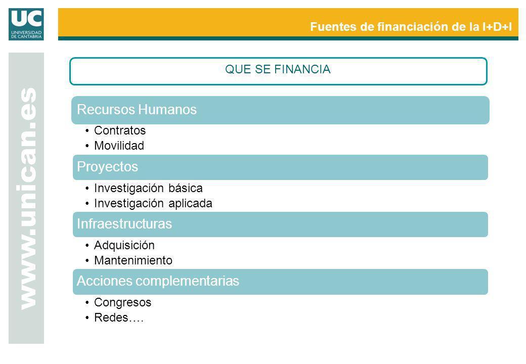 www.unican.es Fuentes de financiación de la I+D+I QUE SE FINANCIA Recursos Humanos Contratos Movilidad Proyectos Investigación básica Investigación ap