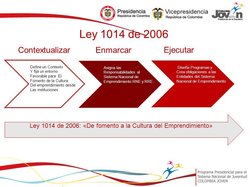 Slide 4 Define un Contexto Y fija un entorno Favorable para El Fomento de la Cultura Del emprendimiento desde Las instituciones Contextualizar Ejecutar Enmarcar Asigna las Responsabilidades al Sistema Nacional de Emprendimiento RNE y RRE.