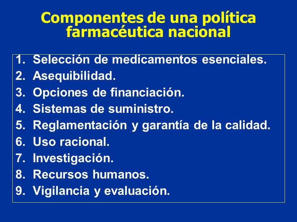 Componentes de una política farmacéutica nacional 1.Selección de medicamentos esenciales. 2.Asequibilidad. 3.Opciones de financiación. 4.Sistemas de s