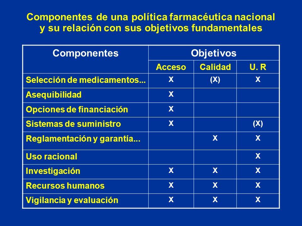 Componentes de una política farmacéutica nacional y su relación con sus objetivos fundamentales ComponentesObjetivos AccesoCalidadU. R Selección de me