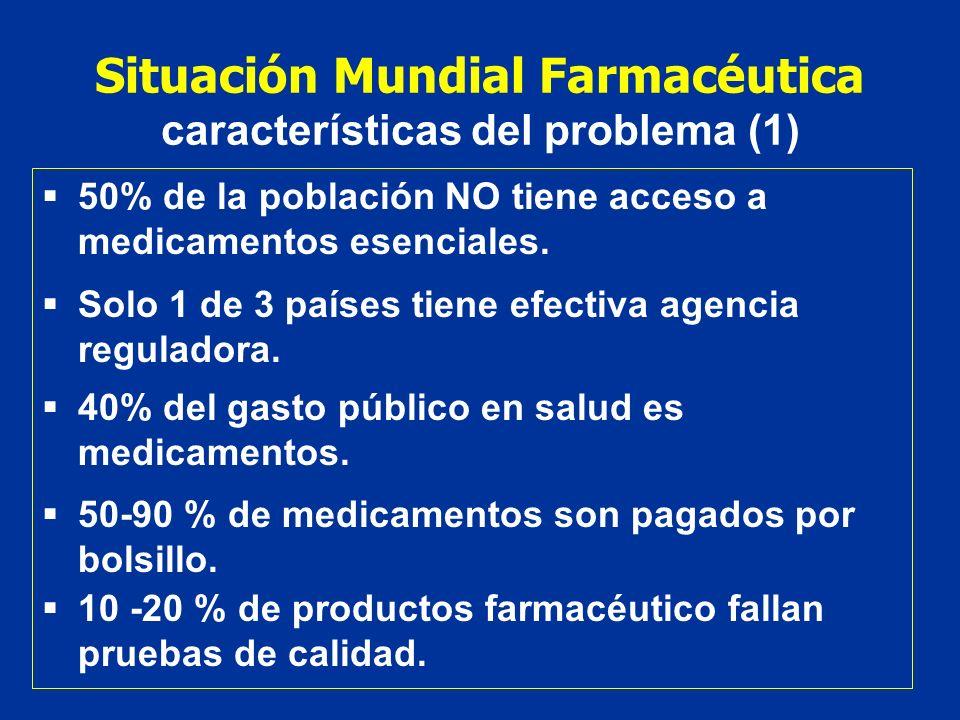 Situación Mundial Farmacéutica características del problema (1) 50% de la población NO tiene acceso a medicamentos esenciales. Solo 1 de 3 países tien