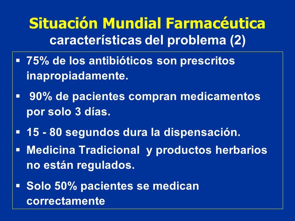 Situación Mundial Farmacéutica características del problema (2) 75% de los antibióticos son prescritos inapropiadamente. 90% de pacientes compran medi