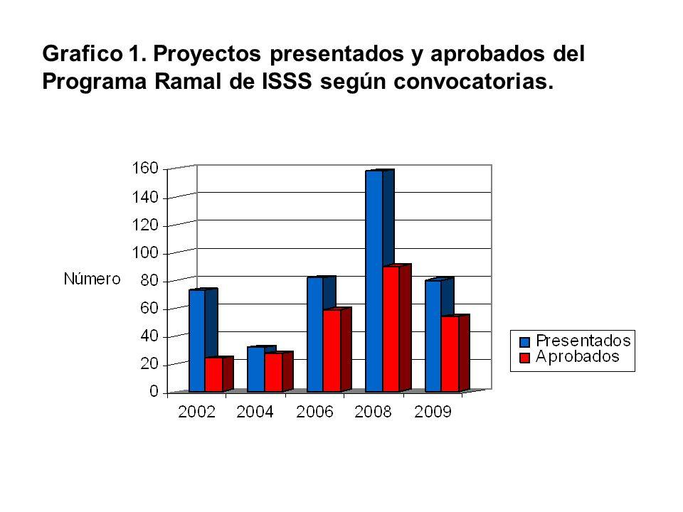 Grafico 1. Proyectos presentados y aprobados del Programa Ramal de ISSS según convocatorias.