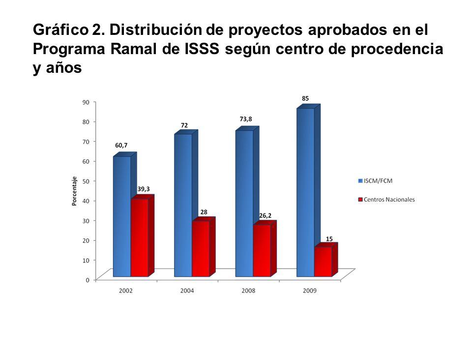 Gráfico 2. Distribución de proyectos aprobados en el Programa Ramal de ISSS según centro de procedencia y años