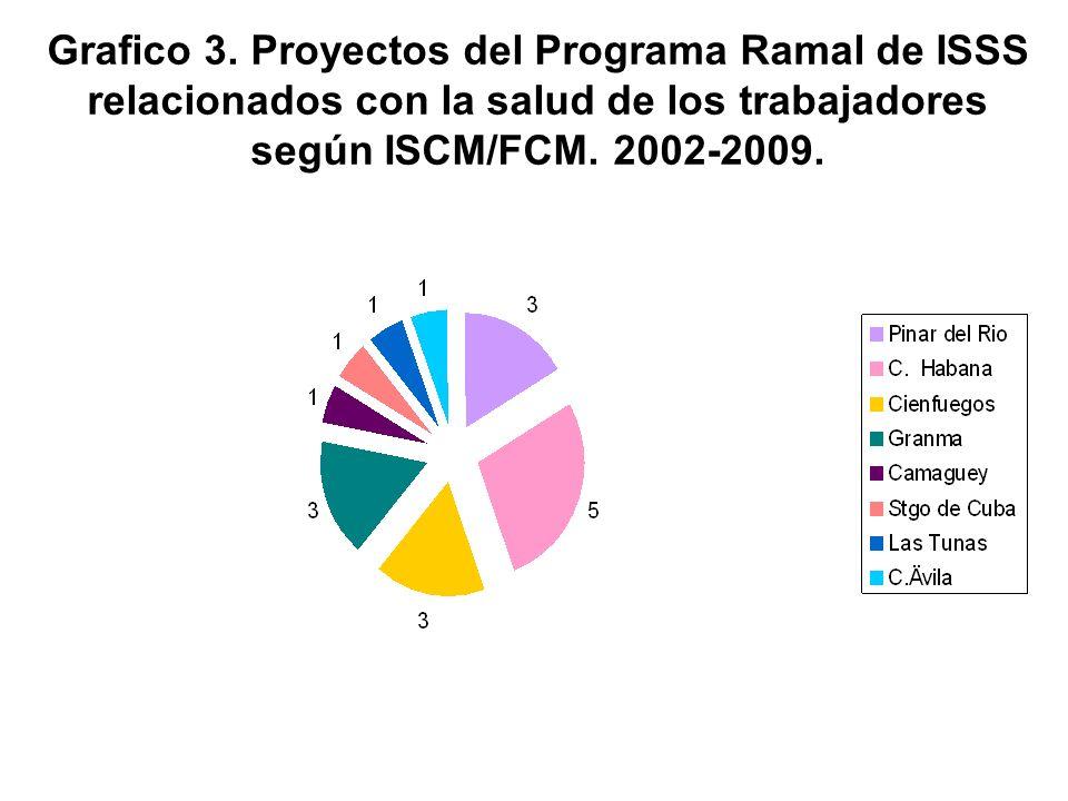 Grafico 3. Proyectos del Programa Ramal de ISSS relacionados con la salud de los trabajadores según ISCM/FCM. 2002-2009.