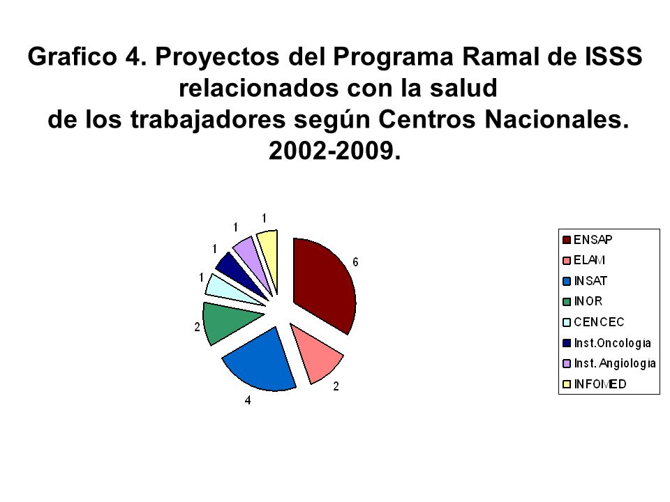 Grafico 4. Proyectos del Programa Ramal de ISSS relacionados con la salud de los trabajadores según Centros Nacionales. 2002-2009.