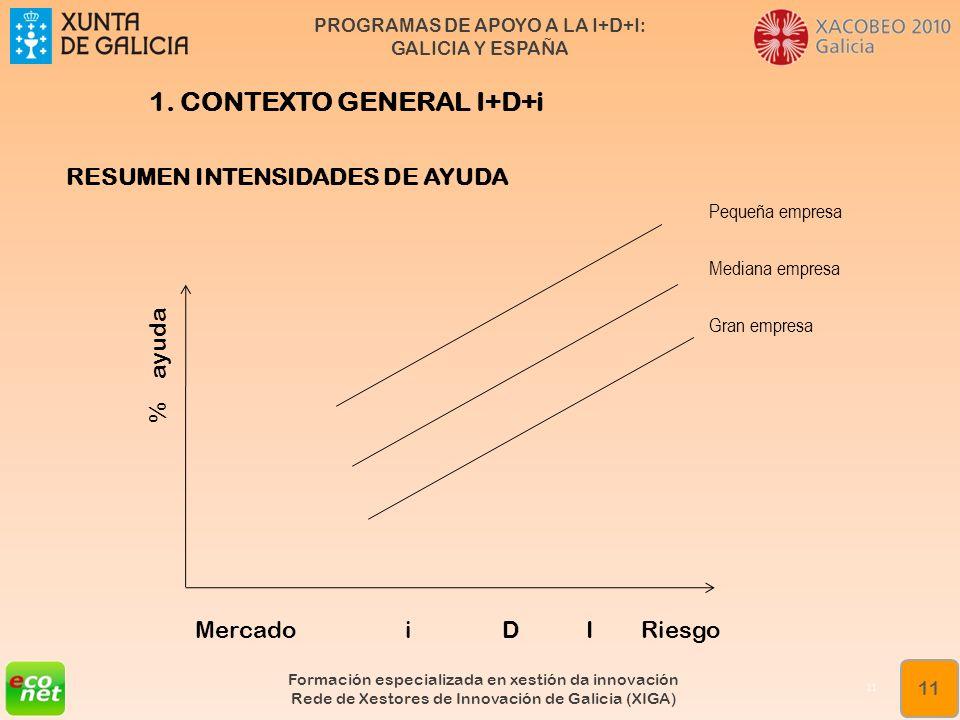 PROGRAMAS DE APOYO A LA I+D+I: GALICIA Y ESPAÑA Formación especializada en xestión da innovación Rede de Xestores de Innovación de Galicia (XIGA) 11 1