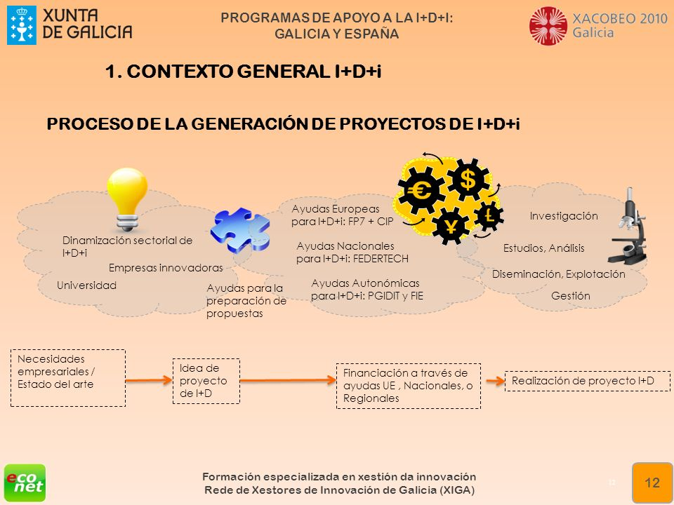 PROGRAMAS DE APOYO A LA I+D+I: GALICIA Y ESPAÑA Formación especializada en xestión da innovación Rede de Xestores de Innovación de Galicia (XIGA) 12 1