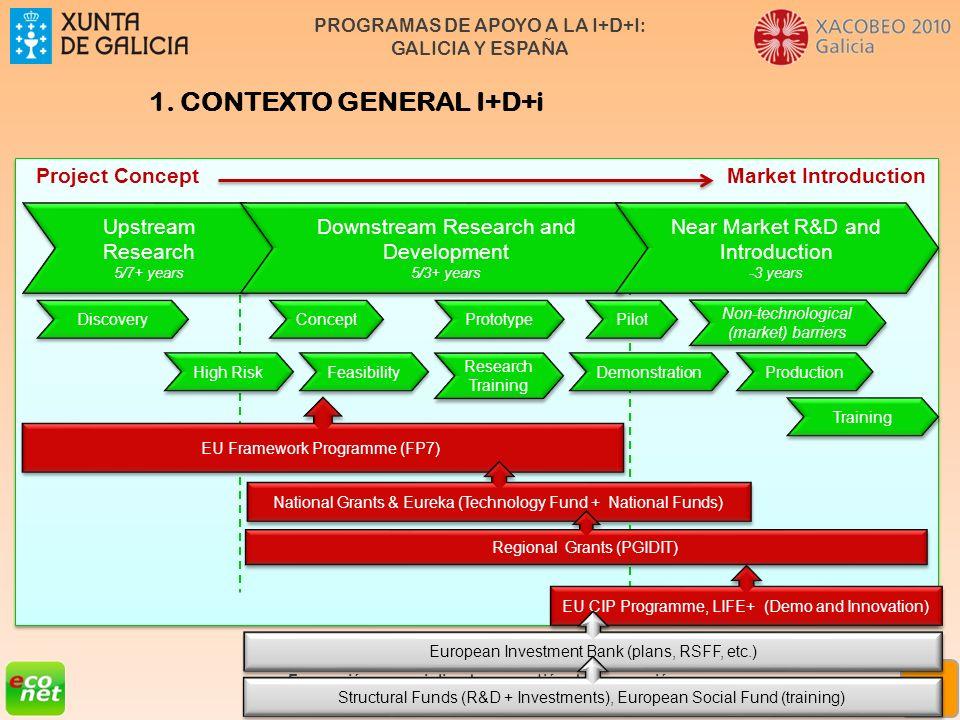 PROGRAMAS DE APOYO A LA I+D+I: GALICIA Y ESPAÑA Formación especializada en xestión da innovación Rede de Xestores de Innovación de Galicia (XIGA) 13 P