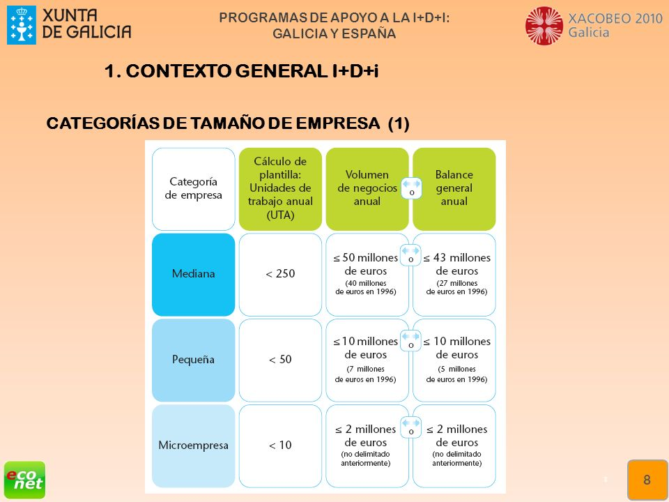 PROGRAMAS DE APOYO A LA I+D+I: GALICIA Y ESPAÑA Formación especializada en xestión da innovación Rede de Xestores de Innovación de Galicia (XIGA) 9 9 1.