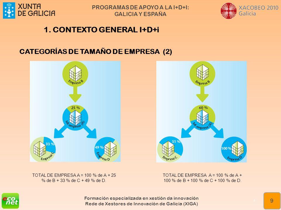 PROGRAMAS DE APOYO A LA I+D+I: GALICIA Y ESPAÑA Formación especializada en xestión da innovación Rede de Xestores de Innovación de Galicia (XIGA) 30 ¿Qué es el Fondo Tecnológico.