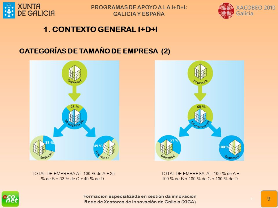 PROGRAMAS DE APOYO A LA I+D+I: GALICIA Y ESPAÑA Formación especializada en xestión da innovación Rede de Xestores de Innovación de Galicia (XIGA) 9 9
