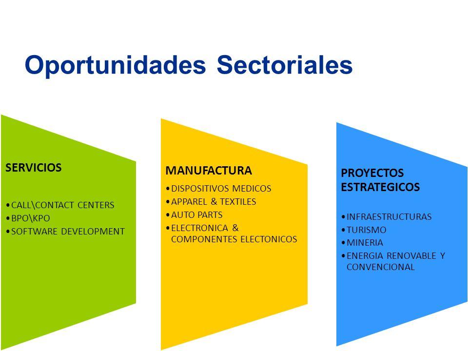 PROYECTOS ESTRATEGICOS INFRAESTRUCTURAS TURISMO MINERIA ENERGIA RENOVABLE Y CONVENCIONAL MANUFACTURA DISPOSITIVOS MEDICOS APPAREL & TEXTILES AUTO PARTS ELECTRONICA & COMPONENTES ELECTONICOS SERVICIOS CALL\CONTACT CENTERS BPO\KPO SOFTWARE DEVELOPMENT Oportunidades Sectoriales