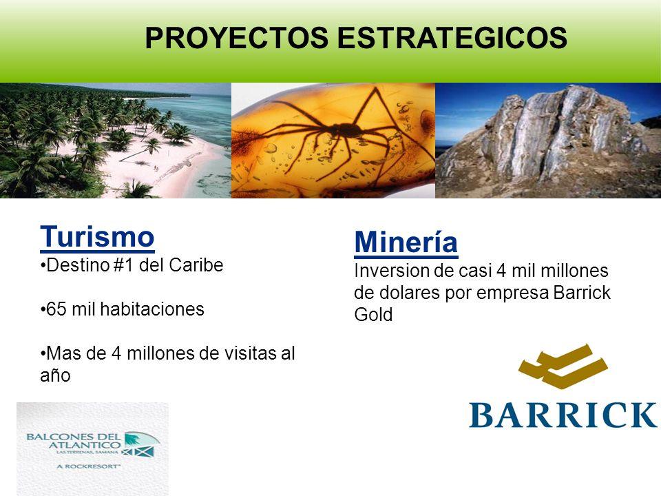 Turismo Destino #1 del Caribe 65 mil habitaciones Mas de 4 millones de visitas al año Minería Inversion de casi 4 mil millones de dolares por empresa Barrick Gold PROYECTOS ESTRATEGICOS