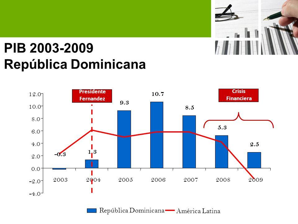 2009*: Ene-Sep Inversión Extranjera Directa en la RD 2000-2009 / Millones de US$