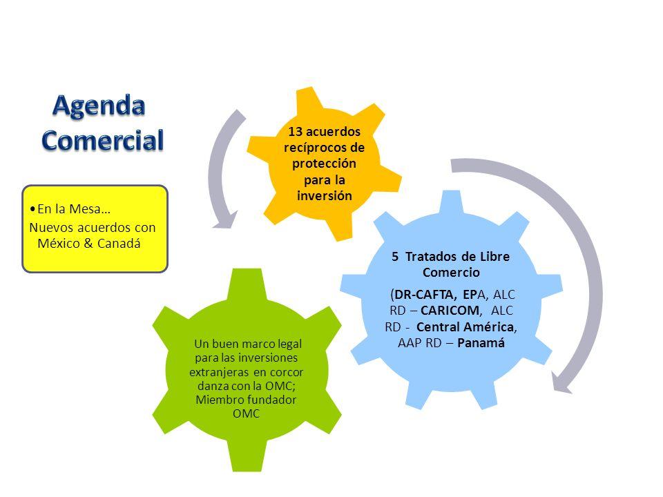 13 acuerdos recíprocos de protección para la inversión 5 Tratados de Libre Comercio (DR-CAFTA, EPA, ALC RD – CARICOM, ALC RD - Central América, AAP RD – Panamá Un buen marco legal para las inversiones extranjeras en corcor danza con la OMC; Miembro fundador OMC En la Mesa… Nuevos acuerdos con México & Canadá