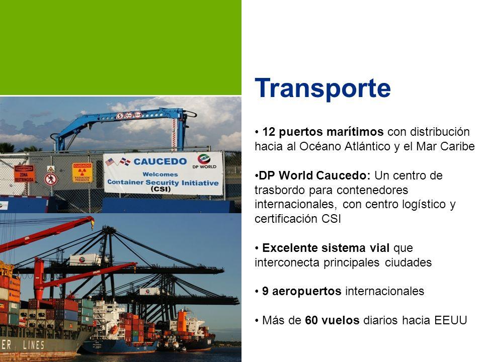 Incentivos a las Inversiones Ley de Inversión Extranjera 16-95 Ley 8-90 de Fomento de Zonas Francas de Exportación: 50+ Parques Industriales (Públicos y Privados) 550+ Empresas que emplean 145,000 trabajadores.