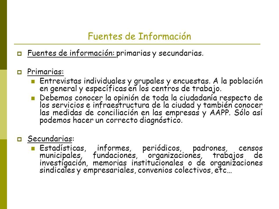 Fuentes de Información Fuentes de información: primarias y secundarias. Primarias: Entrevistas individuales y grupales y encuestas. A la población en