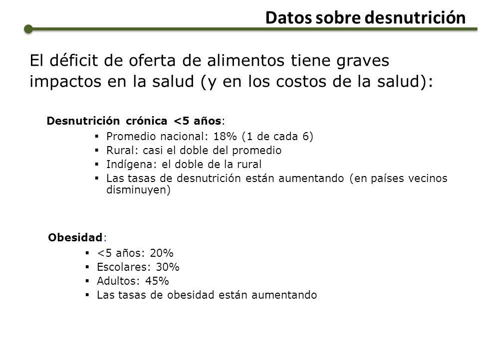 Datos sobre desnutrición El déficit de oferta de alimentos tiene graves impactos en la salud (y en los costos de la salud): Desnutrición crónica <5 añ