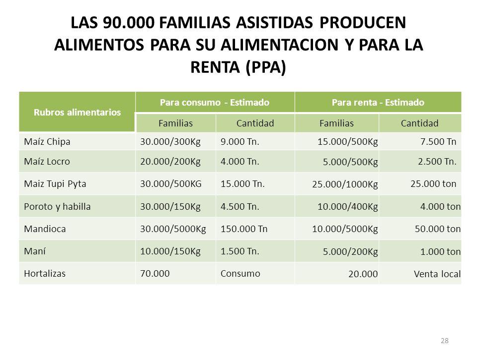 LAS 90.000 FAMILIAS ASISTIDAS PRODUCEN ALIMENTOS PARA SU ALIMENTACION Y PARA LA RENTA (PPA) 28 Rubros alimentarios Para consumo - EstimadoPara renta -
