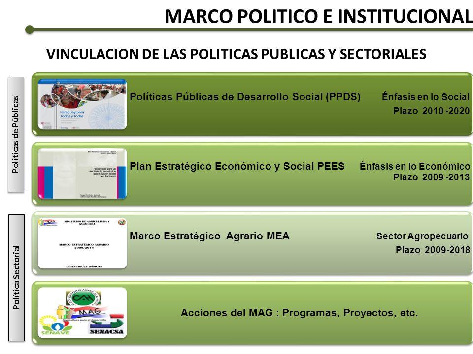 MARCO POLITICO E INSTITUCIONAL Políticas Públicas de Desarrollo Social (PPDS) Énfasis en lo Social Plazo 2010 -2020 Plan Estratégico Económico y Socia