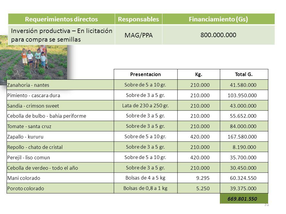 Requerimientos directosResponsablesFinanciamiento (Gs) Inversión productiva – En licitación para compra se semillas MAG/PPA 800.000.000 31 Presentacio