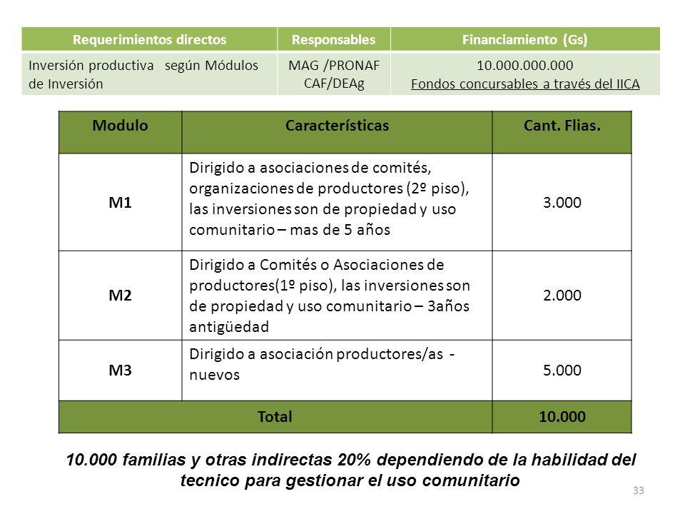 Requerimientos directosResponsablesFinanciamiento (Gs) Inversión productiva según Módulos de Inversión MAG /PRONAF CAF/DEAg 10.000.000.000 Fondos conc
