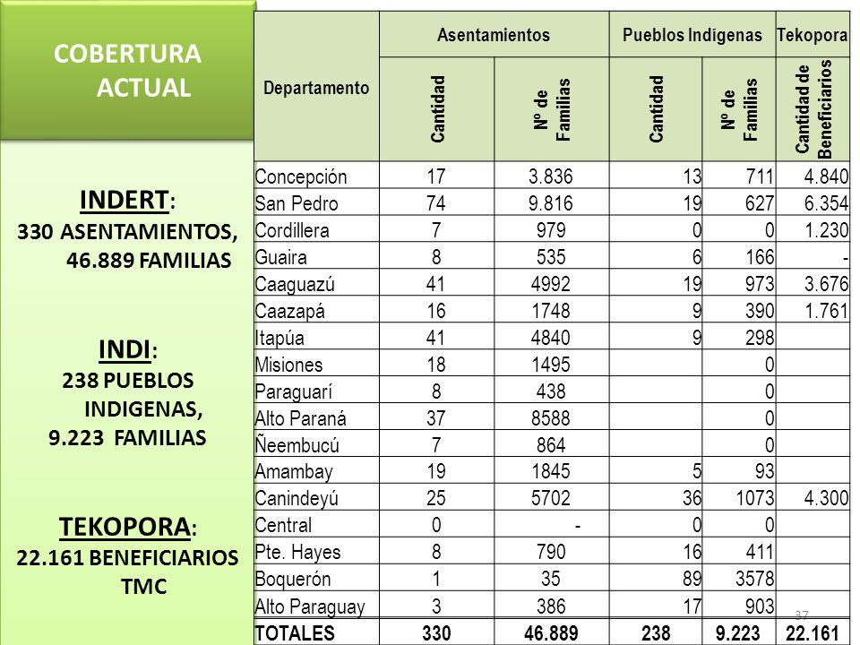 37 INDERT : 330ASENTAMIENTOS, 46.889 FAMILIAS INDI : 238 PUEBLOS INDIGENAS, 9.223 FAMILIAS TEKOPORA : 22.161 BENEFICIARIOS TMC INDERT : 330ASENTAMIENT