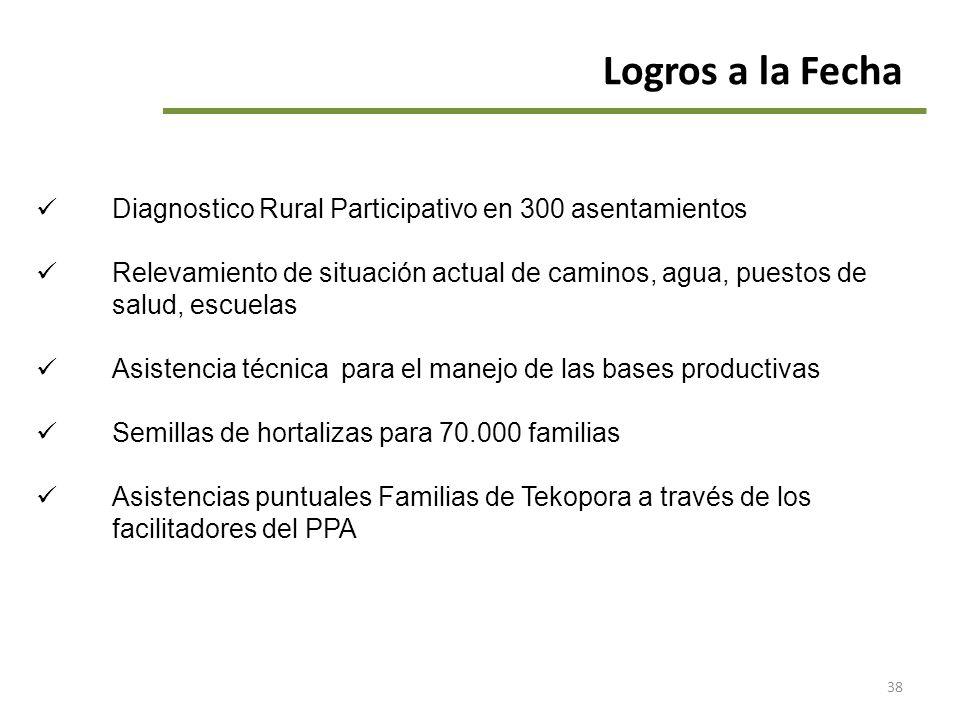 38 Logros a la Fecha Diagnostico Rural Participativo en 300 asentamientos Relevamiento de situación actual de caminos, agua, puestos de salud, escuela