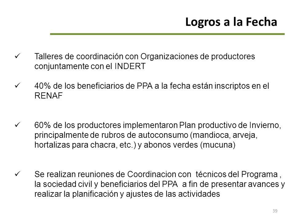 39 Logros a la Fecha Talleres de coordinación con Organizaciones de productores conjuntamente con el INDERT 40% de los beneficiarios de PPA a la fecha