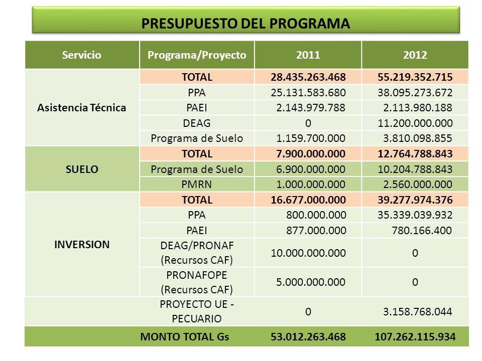 PRESUPUESTO DEL PROGRAMA ServicioPrograma/Proyecto20112012 Asistencia Técnica TOTAL28.435.263.46855.219.352.715 PPA25.131.583.68038.095.273.672 PAEI 2