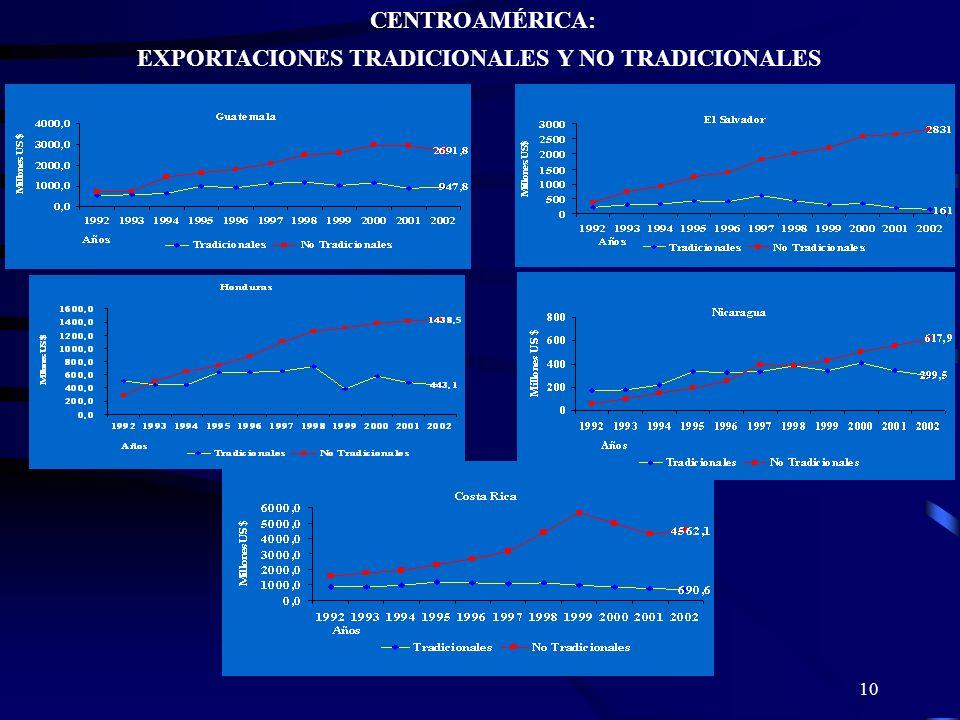 10 CENTROAMÉRICA: EXPORTACIONES TRADICIONALES Y NO TRADICIONALES