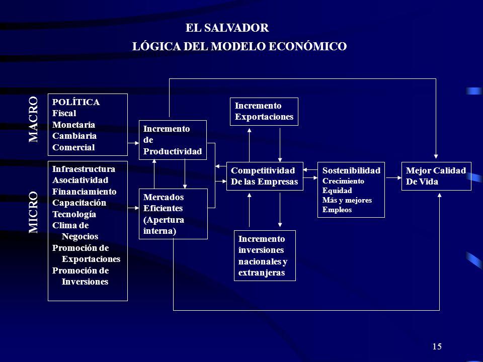 15 EL SALVADOR LÓGICA DEL MODELO ECONÓMICO MACRO MICRO POLÍTICA Fiscal Monetaria Cambiaria Comercial Infraestructura Asociatividad Financiamiento Capa