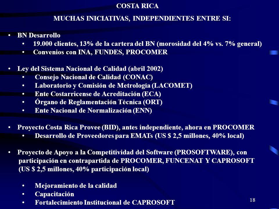 18 COSTA RICA MUCHAS INICIATIVAS, INDEPENDIENTES ENTRE SI: BN Desarrollo 19.000 clientes, 13% de la cartera del BN (morosidad del 4% vs. 7% general) C