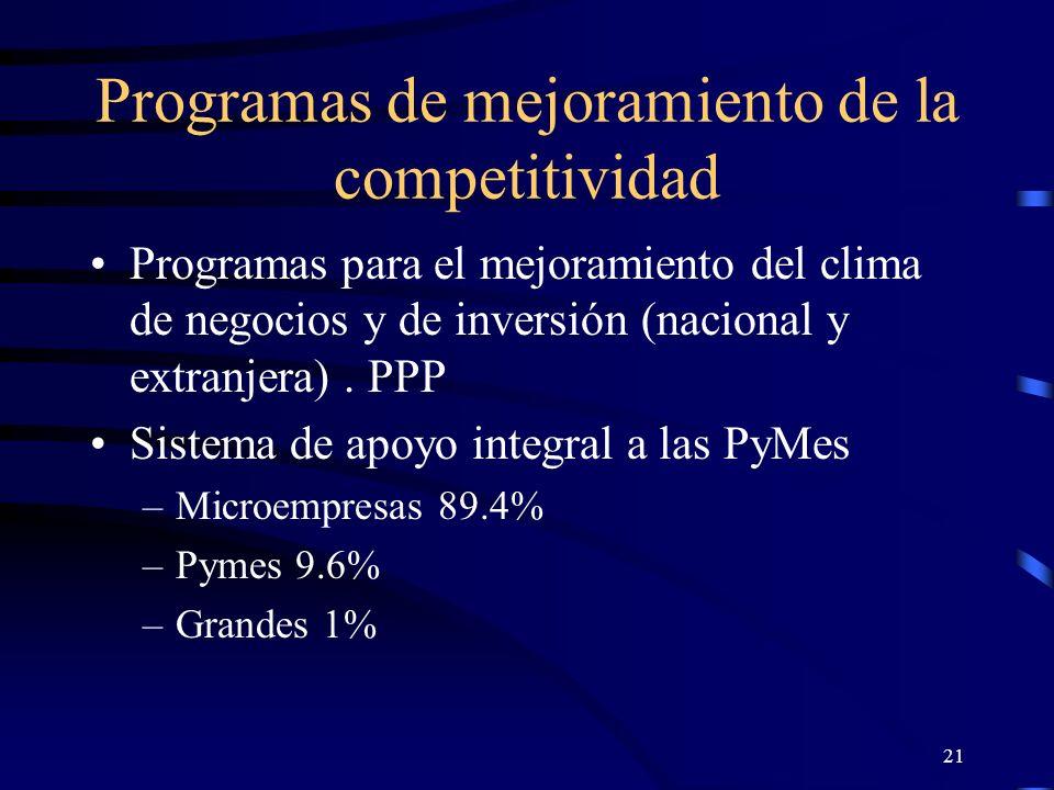 21 Programas de mejoramiento de la competitividad Programas para el mejoramiento del clima de negocios y de inversión (nacional y extranjera). PPP Sis