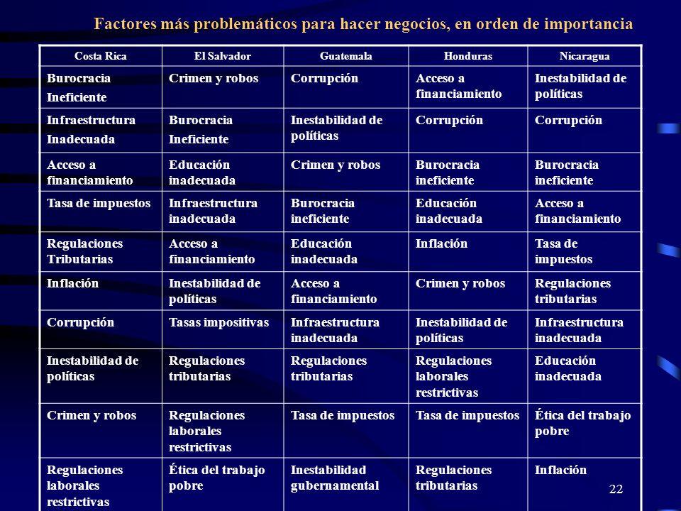 22 Costa RicaEl SalvadorGuatemalaHondurasNicaragua Burocracia Ineficiente Crimen y robosCorrupciónAcceso a financiamiento Inestabilidad de políticas I