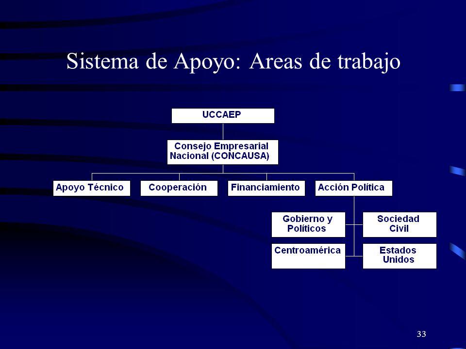 33 Sistema de Apoyo: Areas de trabajo